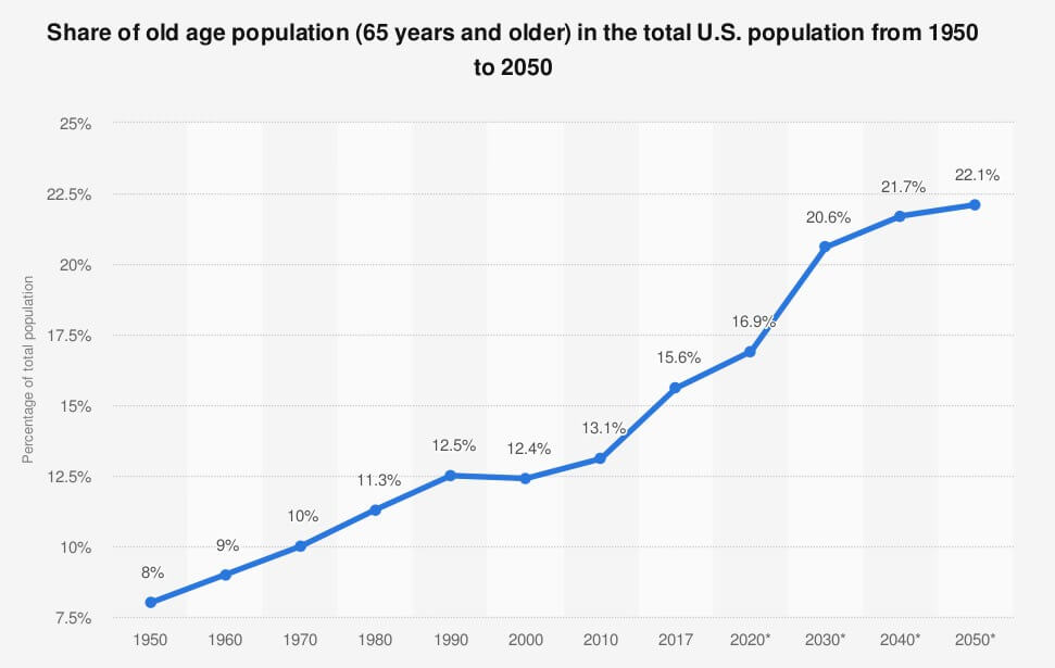 A graph showing an increasing share of 65 years and older population in the US